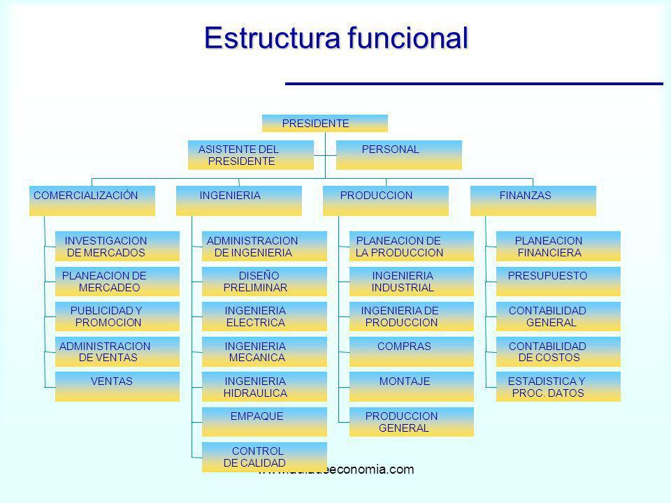 www.auladeeconomia.com Estructura funcional Título del diagrama