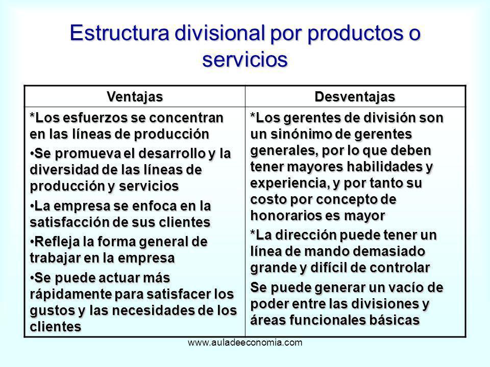 www.auladeeconomia.com Estructura divisional por productos o servicios VentajasDesventajas *Los esfuerzos se concentran en las líneas de producción Se