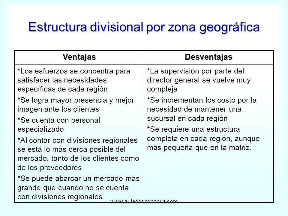 www.auladeeconomia.com Estructura divisional por zona geográfica VentajasDesventajas *Los esfuerzos se concentra para satisfacer las necesidades espec