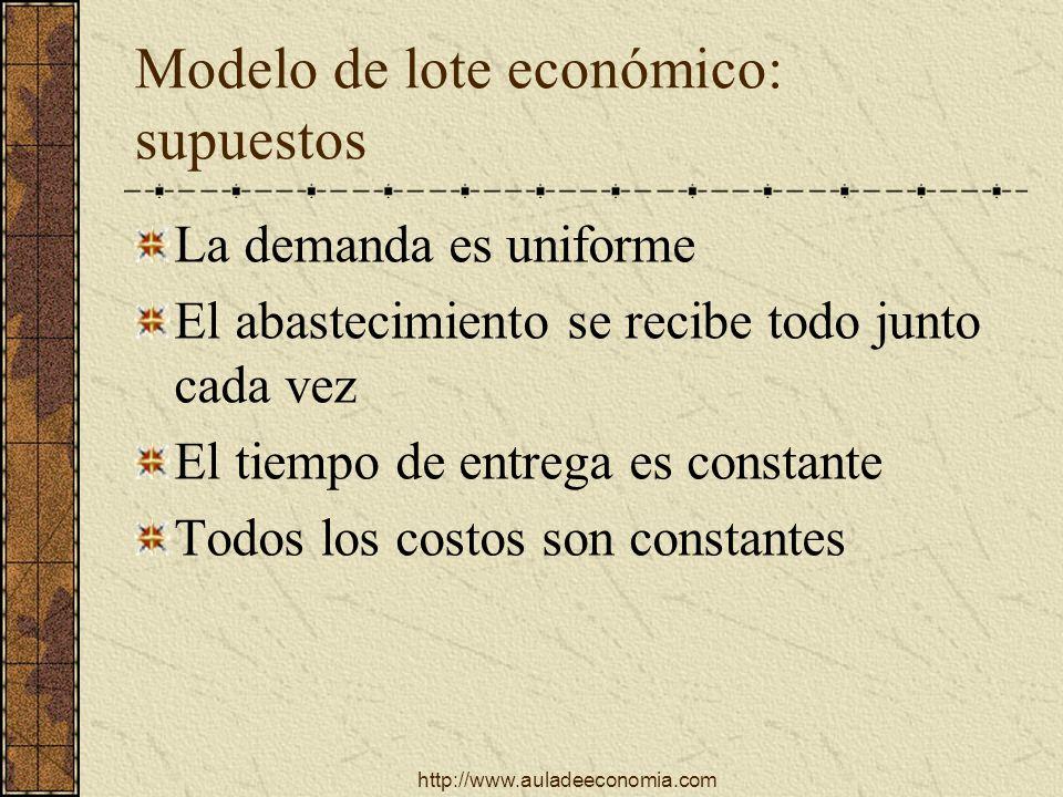 http://www.auladeeconomia.com Modelo de lote económico: supuestos La demanda es uniforme El abastecimiento se recibe todo junto cada vez El tiempo de