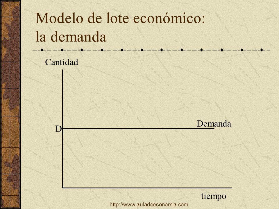 http://www.auladeeconomia.com Modelo de lote económico: la demanda tiempo Cantidad D Demanda