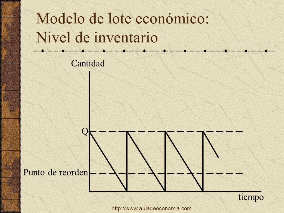 http://www.auladeeconomia.com Modelo de lote económico: Nivel de inventario tiempo Cantidad Q Punto de reorden