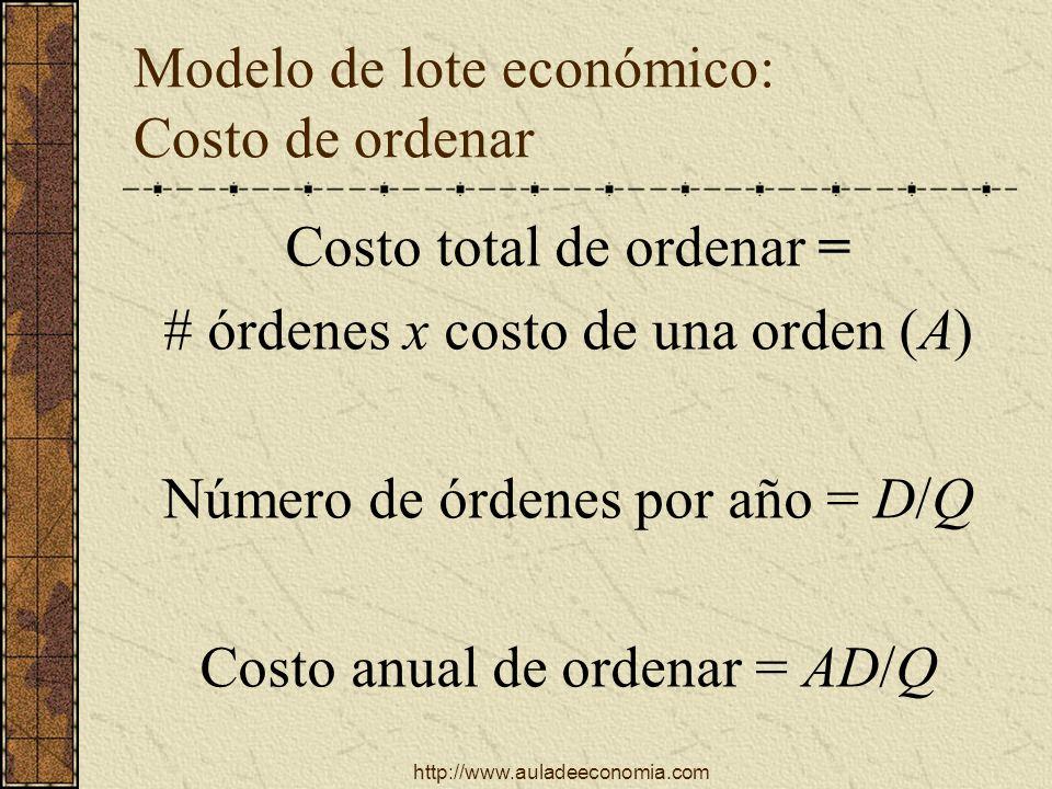 http://www.auladeeconomia.com Modelo de lote económico: Costo de ordenar Costo total de ordenar = # órdenes x costo de una orden (A) Número de órdenes