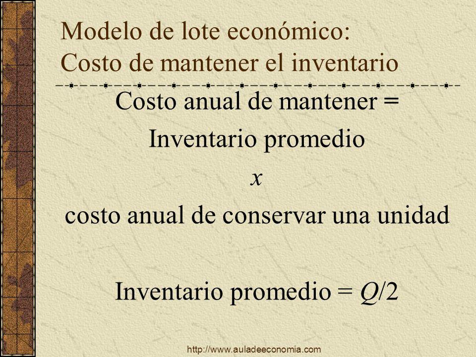 http://www.auladeeconomia.com Modelo de lote económico: Costo de mantener el inventario Costo anual de mantener = Inventario promedio x costo anual de