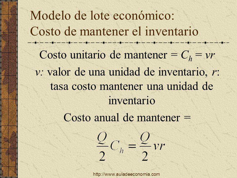 http://www.auladeeconomia.com Modelo de lote económico: Costo de mantener el inventario Costo unitario de mantener = C h = vr v: valor de una unidad d