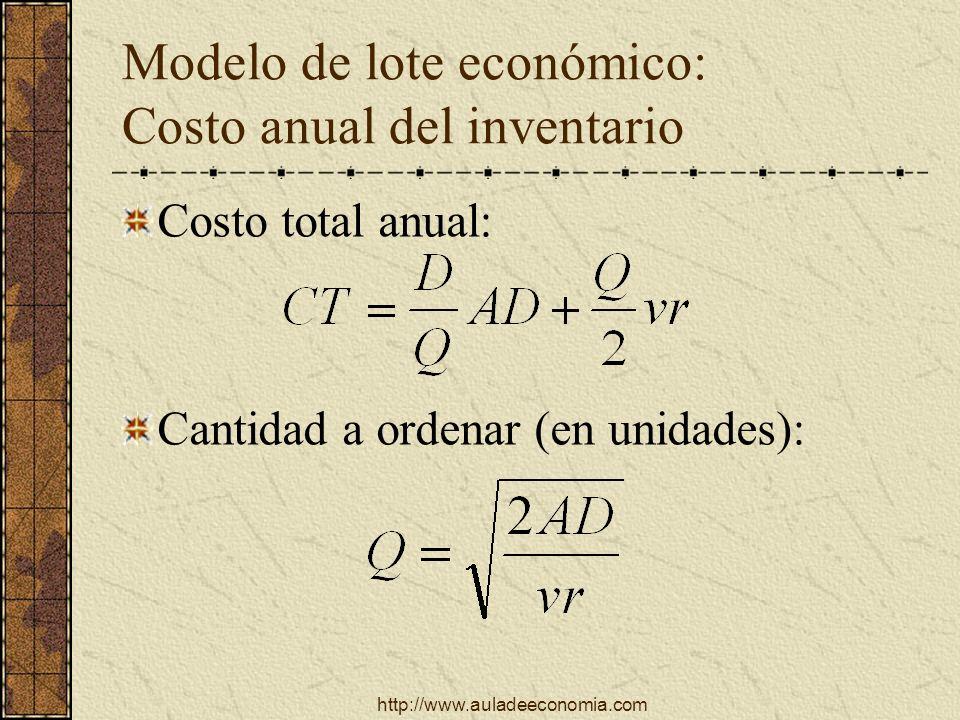 http://www.auladeeconomia.com Modelo de lote económico: Costo anual del inventario Costo total anual: Cantidad a ordenar (en unidades):