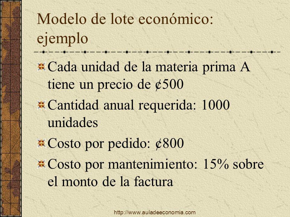 http://www.auladeeconomia.com Modelo de lote económico: ejemplo Cada unidad de la materia prima A tiene un precio de ¢500 Cantidad anual requerida: 10