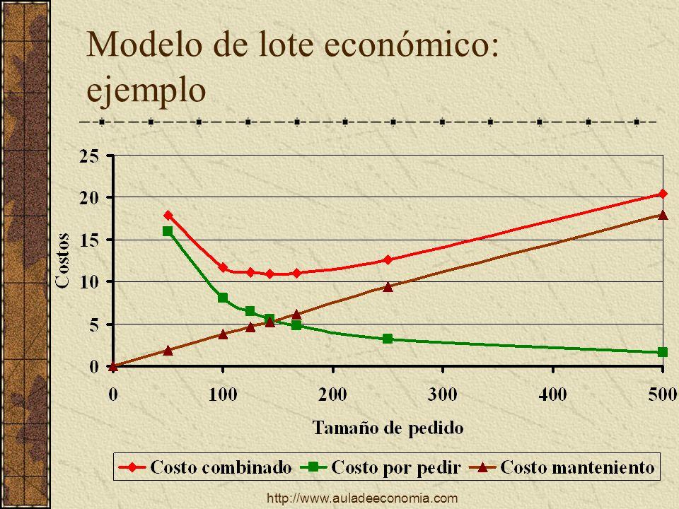 http://www.auladeeconomia.com Modelo de lote económico: ejemplo