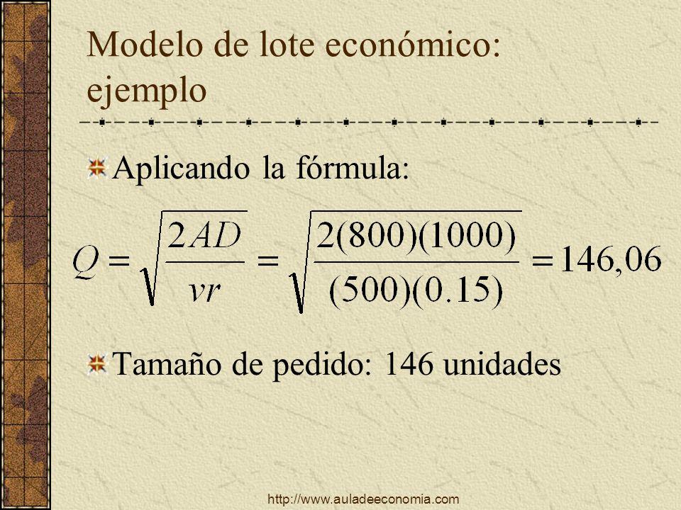 http://www.auladeeconomia.com Modelo de lote económico: ejemplo Aplicando la fórmula: Tamaño de pedido: 146 unidades