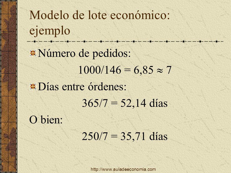 http://www.auladeeconomia.com Modelo de lote económico: ejemplo Número de pedidos: 1000/146 = 6,85 7 Días entre órdenes: 365/7 = 52,14 días O bien: 25