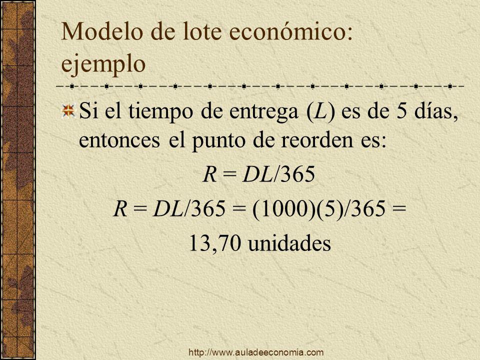 http://www.auladeeconomia.com Modelo de lote económico: ejemplo Si el tiempo de entrega (L) es de 5 días, entonces el punto de reorden es: R = DL/365