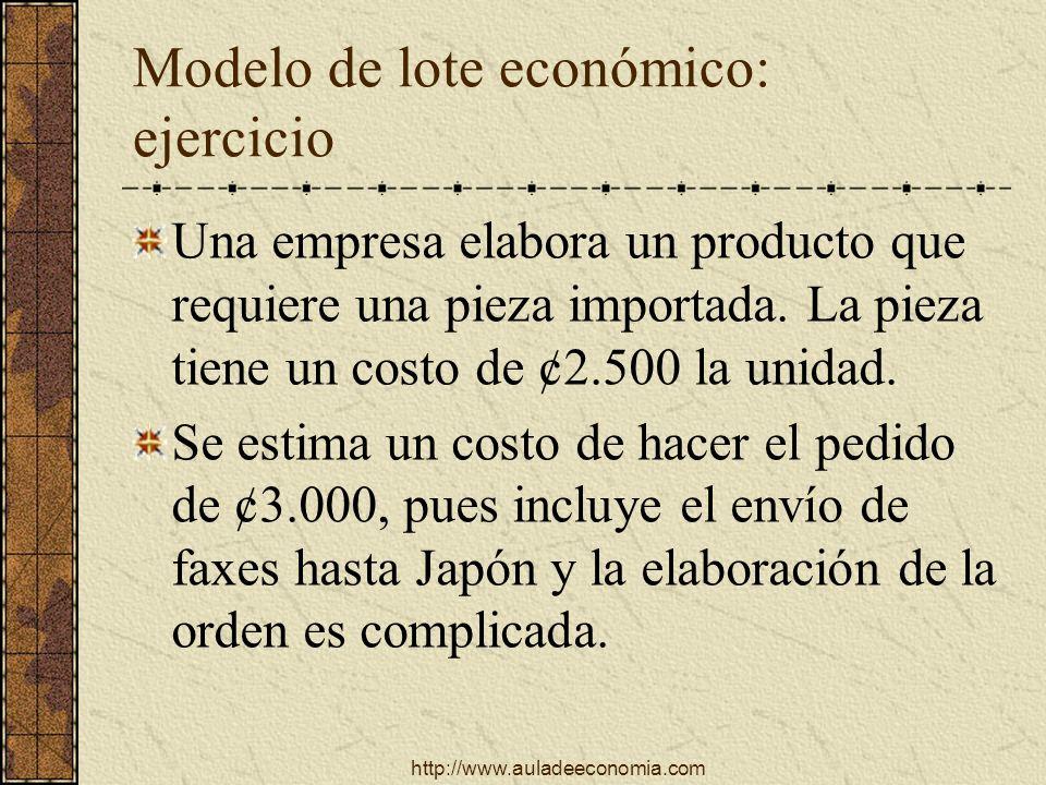 http://www.auladeeconomia.com Modelo de lote económico: ejercicio Una empresa elabora un producto que requiere una pieza importada. La pieza tiene un