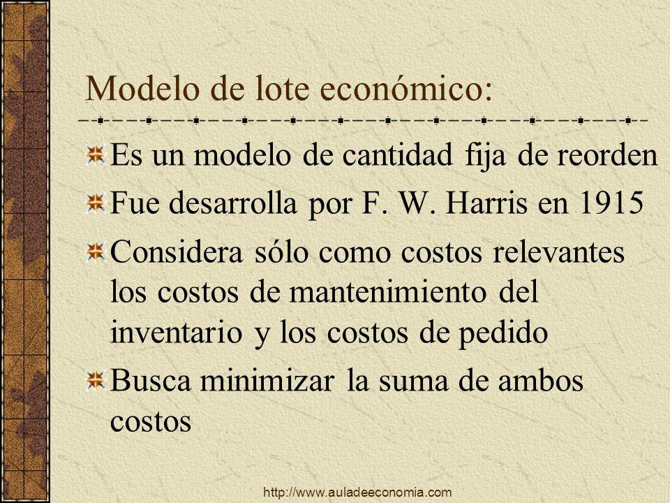 http://www.auladeeconomia.com Modelo de lote económico: Es un modelo de cantidad fija de reorden Fue desarrolla por F. W. Harris en 1915 Considera sól