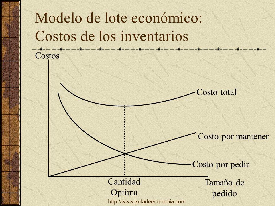 http://www.auladeeconomia.com Modelo de lote económico: supuestos La demanda es uniforme El abastecimiento se recibe todo junto cada vez El tiempo de entrega es constante Todos los costos son constantes