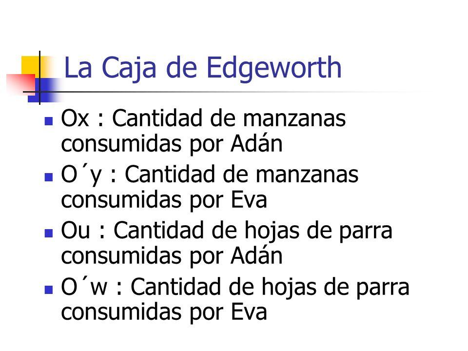 La Caja de Edgeworth Ox : Cantidad de manzanas consumidas por Adán O´y : Cantidad de manzanas consumidas por Eva Ou : Cantidad de hojas de parra consu