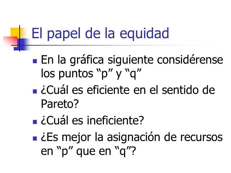 El papel de la equidad En la gráfica siguiente considérense los puntos p y q ¿Cuál es eficiente en el sentido de Pareto? ¿Cuál es ineficiente? ¿Es mej