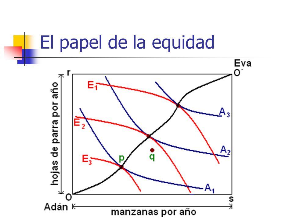 El papel de la equidad