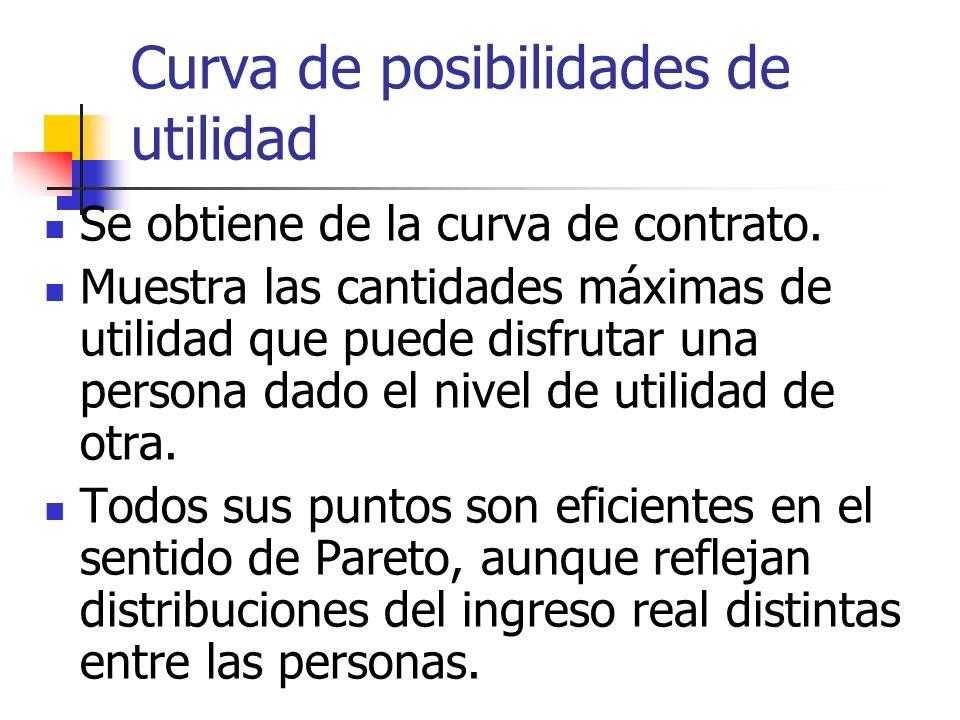 Curva de posibilidades de utilidad Se obtiene de la curva de contrato. Muestra las cantidades máximas de utilidad que puede disfrutar una persona dado