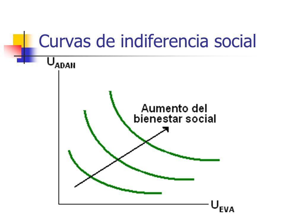 Curvas de indiferencia social