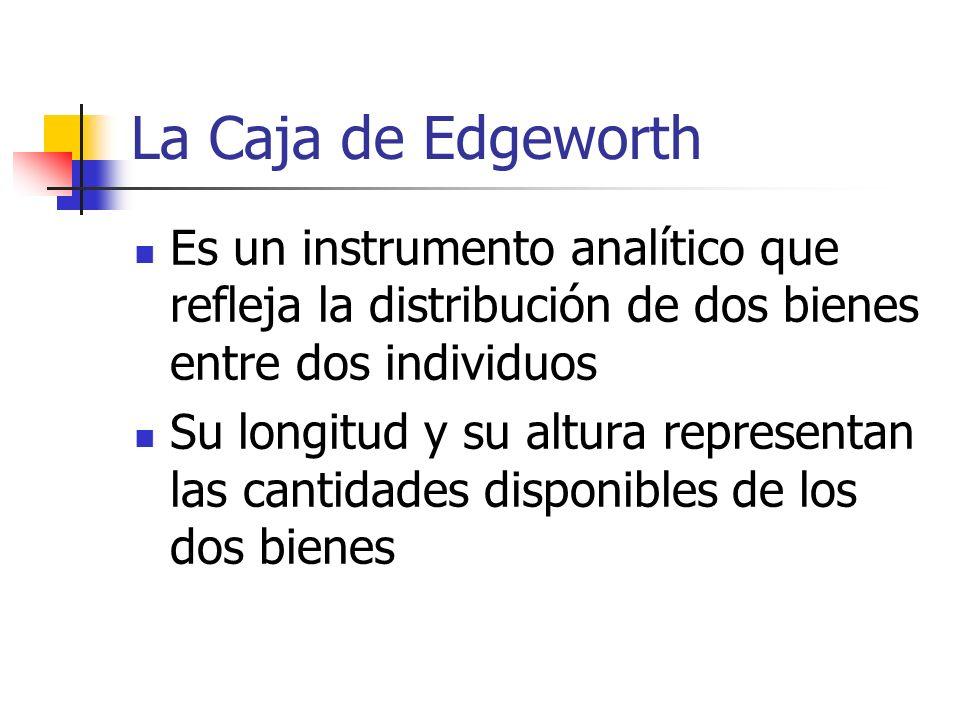 La Caja de Edgeworth El primer individuo se ubica en la esquina inferior izquierda El segundo individuo se ubica en la esquina superior derecha Cada punto de la Caja de Edgeworth representa una asignación diferente de los dos bienes entre los dos individuos