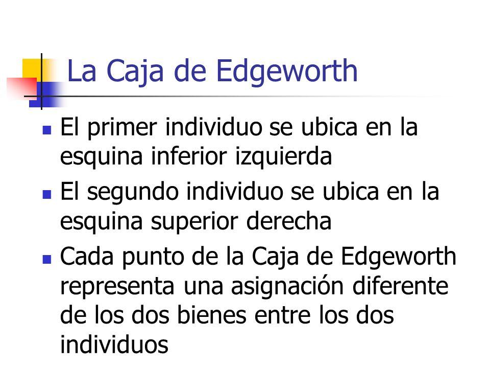 La Caja de Edgeworth El primer individuo se ubica en la esquina inferior izquierda El segundo individuo se ubica en la esquina superior derecha Cada p