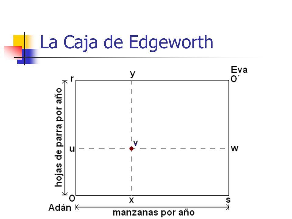 Os : Cantidad de manzanas disponibles/año Or : Cantidad de hojas de parra disponibles/año Las cantidades consumidas por Adán se miden desde el eje O Las cantidades consumidas por Eva se miden desde el eje O´