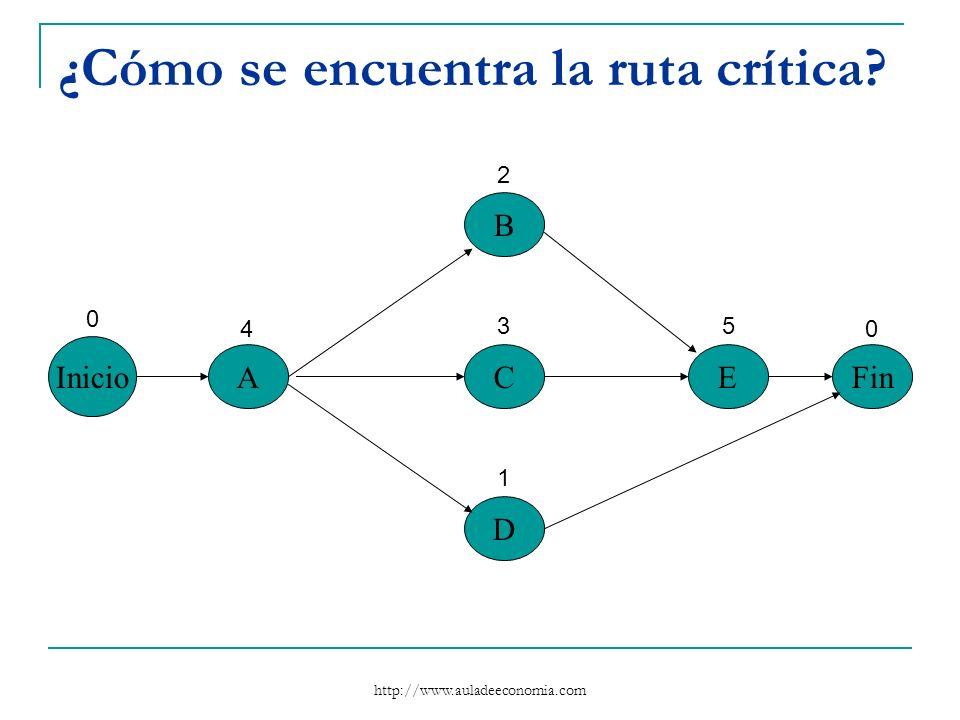 http://www.auladeeconomia.com ¿Cómo se encuentra la ruta crítica? Inicio A B C D EFin 0 4 2 3 1 5 0
