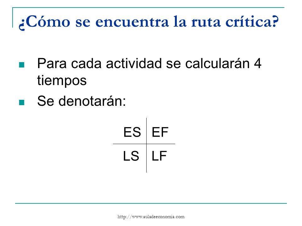 http://www.auladeeconomia.com ¿Cómo se encuentra la ruta crítica? Para cada actividad se calcularán 4 tiempos Se denotarán: ESEF LS LF
