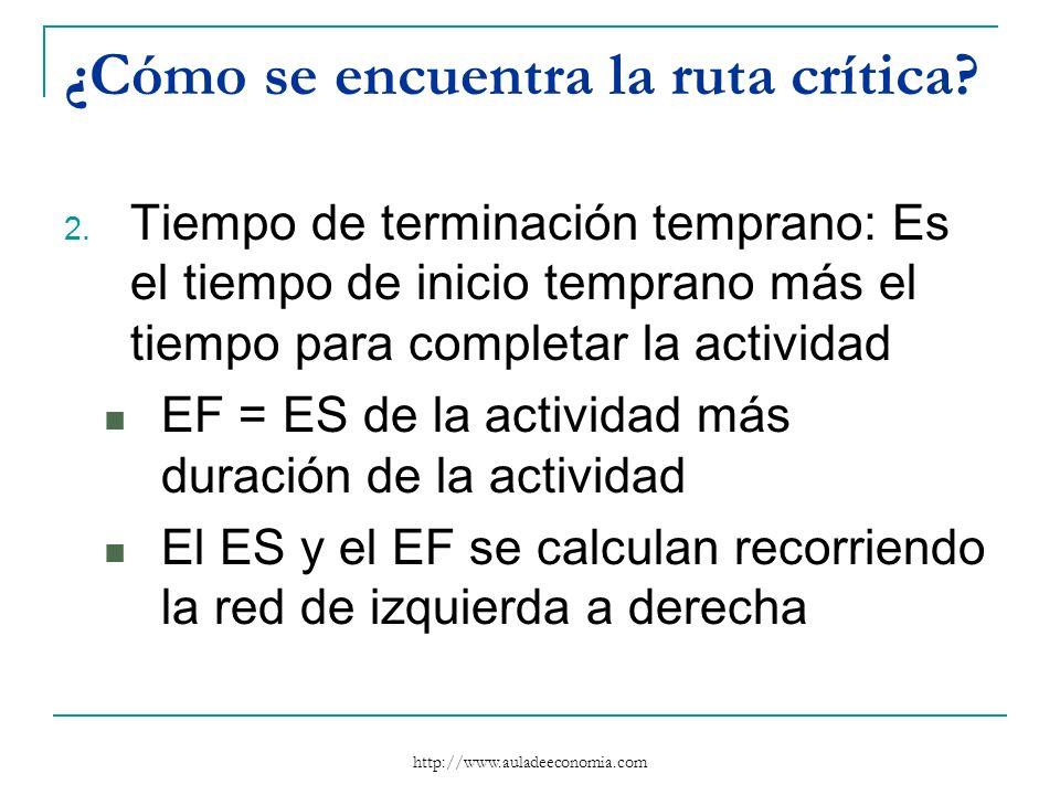 http://www.auladeeconomia.com ¿Cómo se encuentra la ruta crítica? 2. Tiempo de terminación temprano: Es el tiempo de inicio temprano más el tiempo par