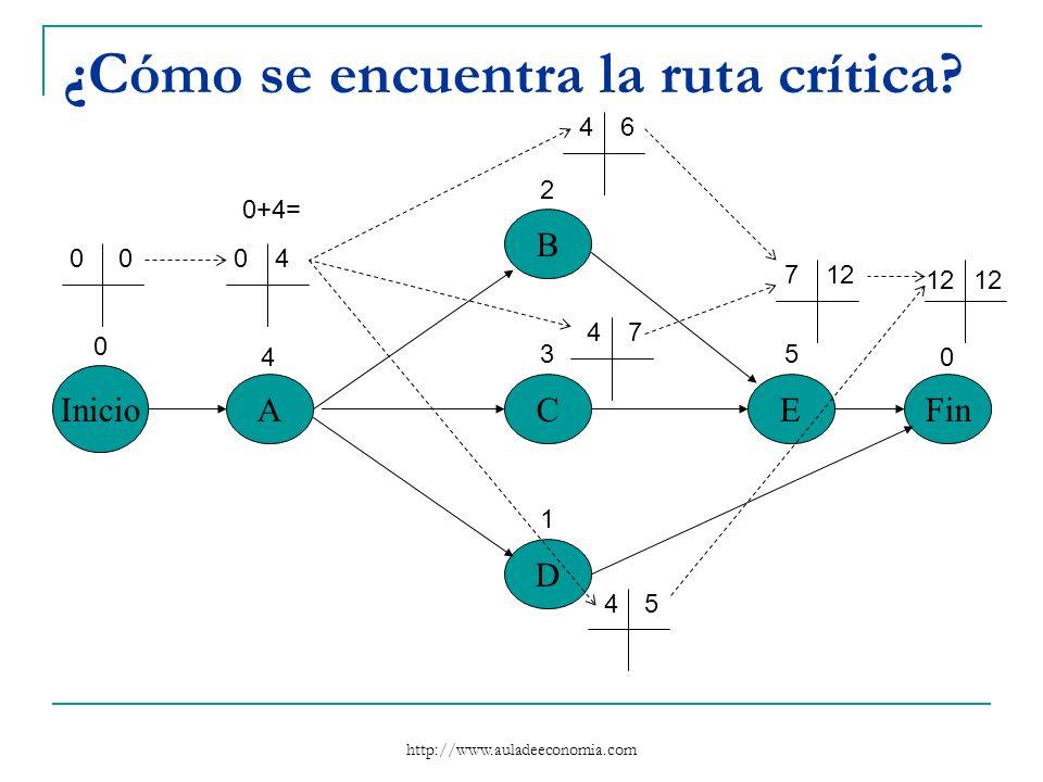 http://www.auladeeconomia.com ¿Cómo se encuentra la ruta crítica? Inicio A B C D EFin 0 4 2 3 1 5 0 0004 0+4= 46 47 45 712