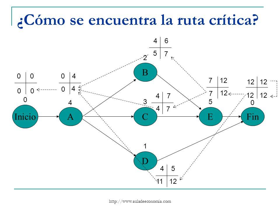 http://www.auladeeconomia.com ¿Cómo se encuentra la ruta crítica? Inicio A B C D EFin 0 4 2 3 1 5 0 0004 46 47 45 712 7 11 7 5 7 4 4 0 00