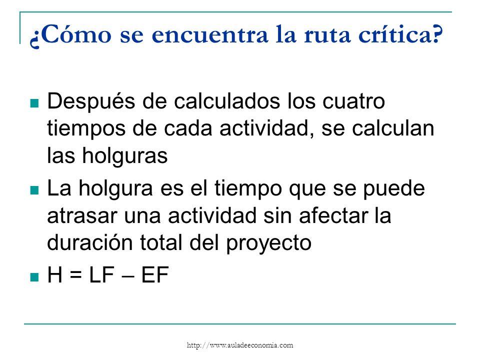 http://www.auladeeconomia.com ¿Cómo se encuentra la ruta crítica? Después de calculados los cuatro tiempos de cada actividad, se calculan las holguras