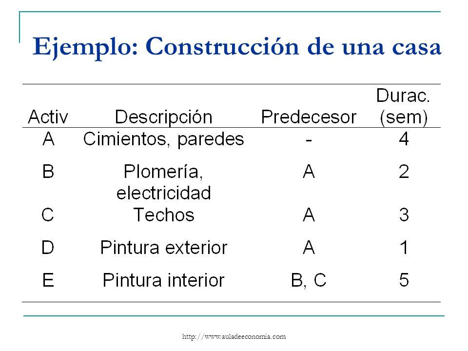 http://www.auladeeconomia.com Ejemplo: Construcción de una casa