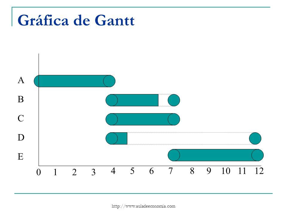 http://www.auladeeconomia.com Gráfica de Gantt A B C D E 4712 0123 56891011