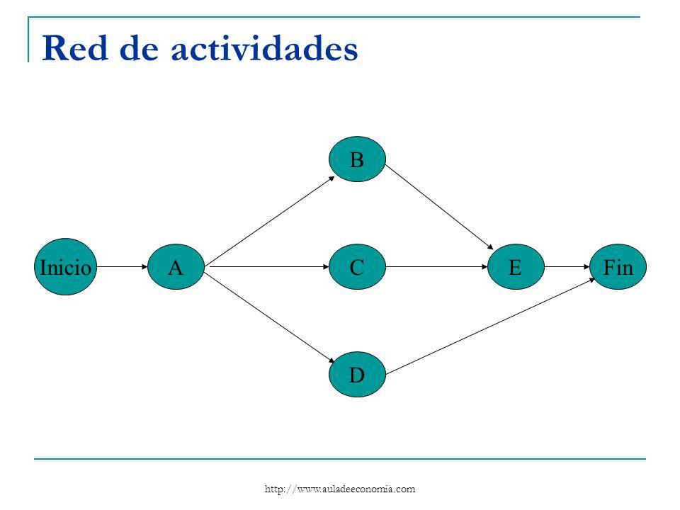 http://www.auladeeconomia.com Red de actividades Inicio A B C D EFin