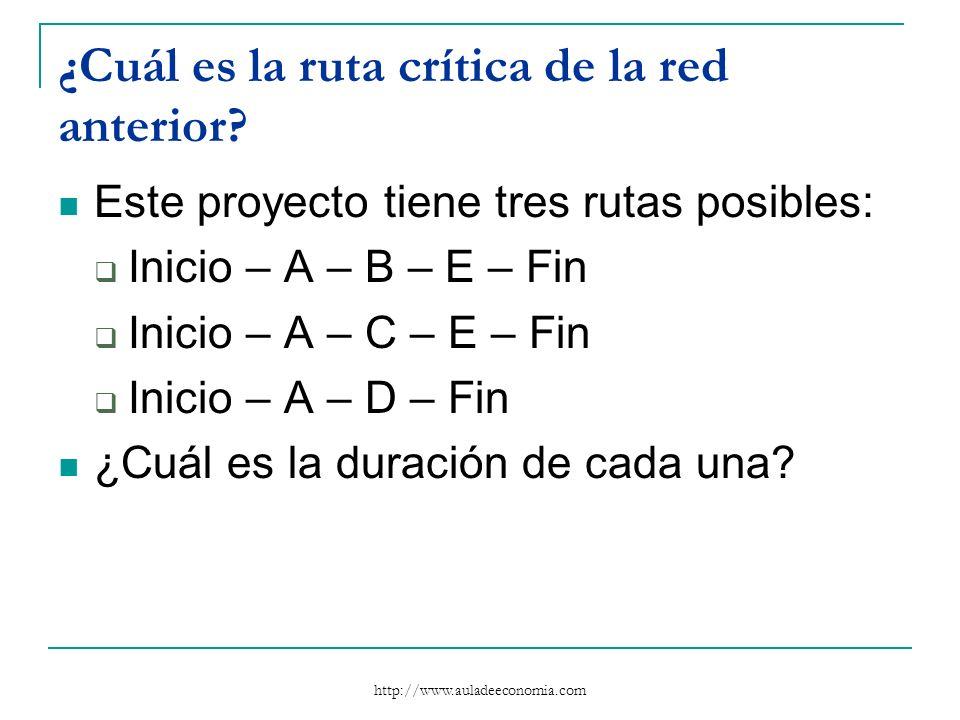 http://www.auladeeconomia.com ¿Cuál es la ruta crítica de la red anterior? Este proyecto tiene tres rutas posibles: Inicio – A – B – E – Fin Inicio –