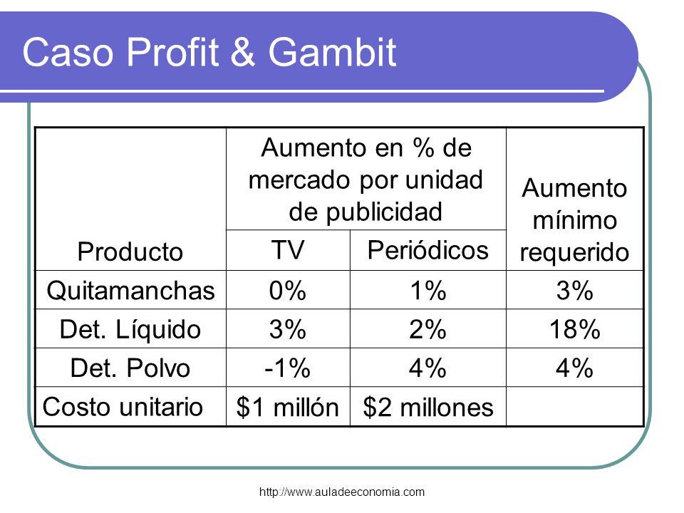 http://www.auladeeconomia.com Caso Profit & Gambit Producto Aumento en % de mercado por unidad de publicidad Aumento mínimo requerido TVPeriódicos Qui