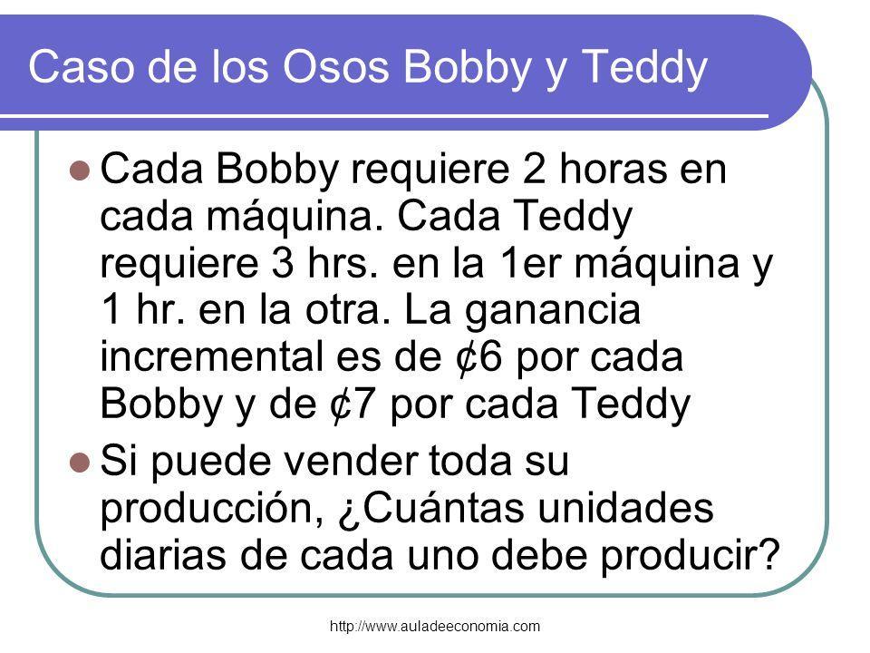 http://www.auladeeconomia.com Caso de los Osos Bobby y Teddy Cada Bobby requiere 2 horas en cada máquina. Cada Teddy requiere 3 hrs. en la 1er máquina