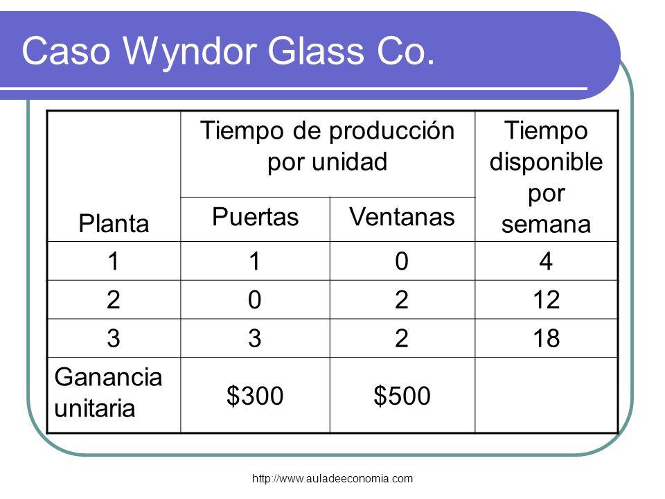 http://www.auladeeconomia.com Caso Wyndor Glass Co. Planta Tiempo de producción por unidad Tiempo disponible por semana PuertasVentanas 1104 20212 332