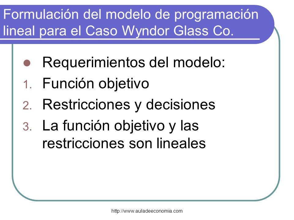 http://www.auladeeconomia.com Formulación del modelo de programación lineal para el Caso Wyndor Glass Co. Requerimientos del modelo: 1. Función objeti