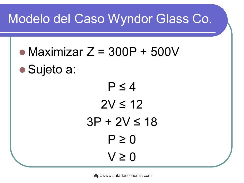 http://www.auladeeconomia.com Modelo del Caso Wyndor Glass Co. Maximizar Z = 300P + 500V Sujeto a: P 4 2V 12 3P + 2V 18 P 0 V 0