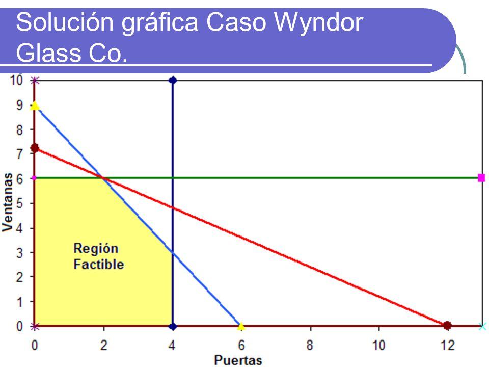 http://www.auladeeconomia.com Solución gráfica Caso Wyndor Glass Co.