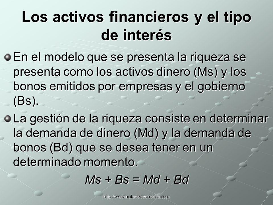 http://www.auladeeconomia.com Los activos financieros y el tipo de interés El mercado de dinero y el mercado de bonos se ajustan de manera conjunta En equilibrio no existe deseo de modificar la composición de las carteras: Ms = Md Bs = Bd Md + Bd = Ms + Bs