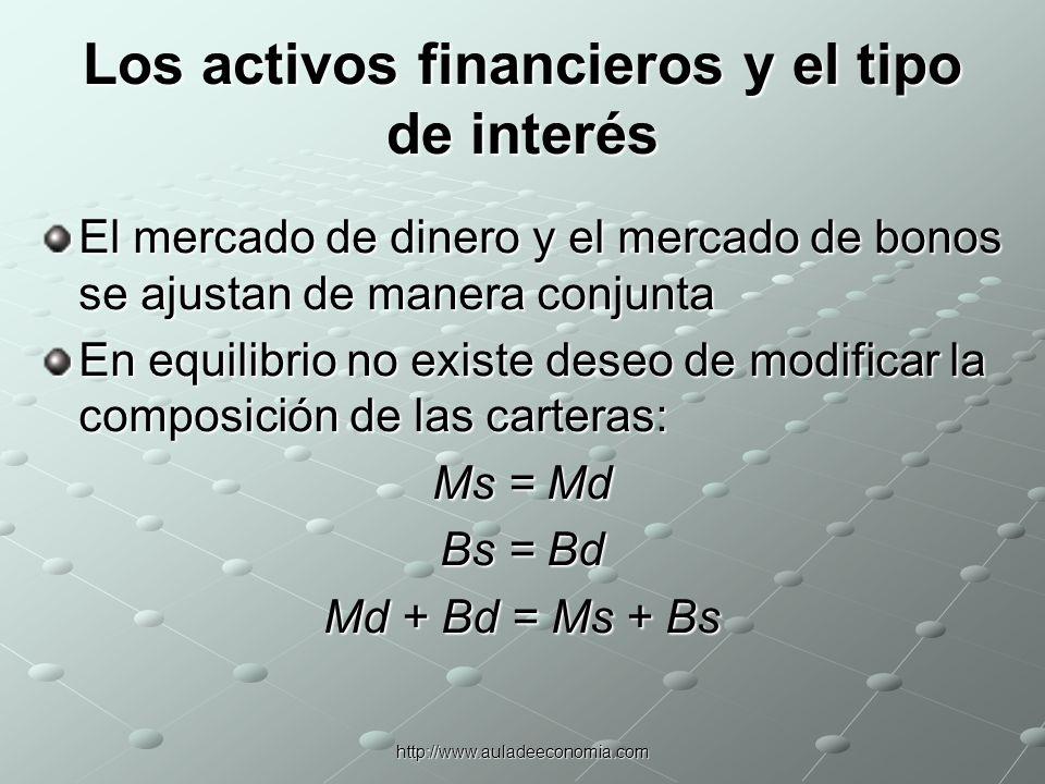 http://www.auladeeconomia.com El mercado de dinero: Tasa de interés de equilibrio El mercado monetario encuentra su punto de equilibrio cuando Ms = Md.