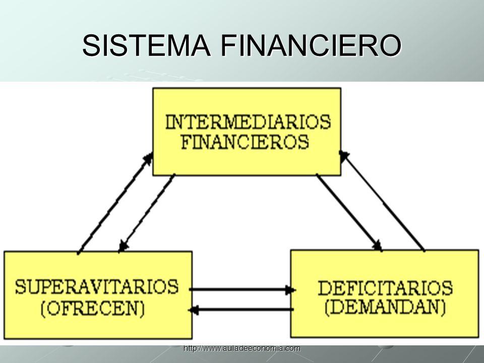 http://www.auladeeconomia.com Clasificación de los mercados financieros Mercado crediticio y mercado de valores Mercado monetario y mercado de capitales Mercado primario y mercado secundario