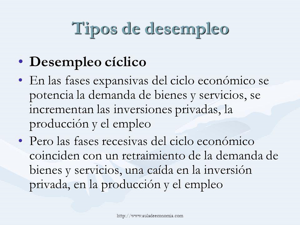 http://www.auladeeconomia.com Tipos de desempleo Desempleo cíclicoDesempleo cíclico En las fases expansivas del ciclo económico se potencia la demanda