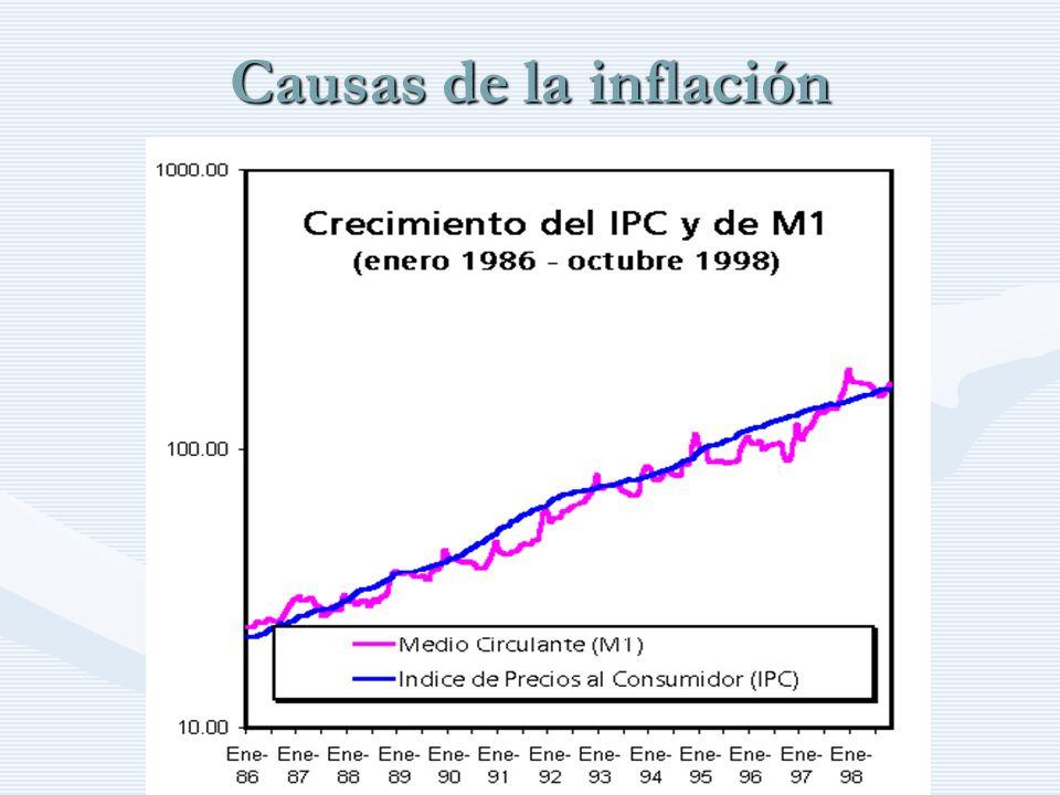http://www.auladeeconomia.com Causas de la inflación