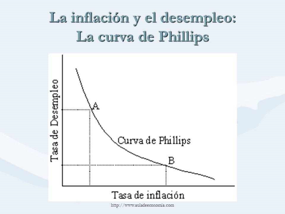 http://www.auladeeconomia.com La inflación y el desempleo: La curva de Phillips