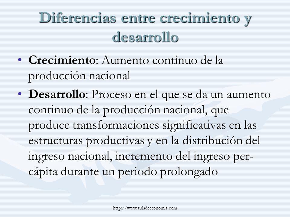 http://www.auladeeconomia.com Diferencias entre crecimiento y desarrollo Crecimiento: Aumento continuo de la producción nacionalCrecimiento: Aumento c