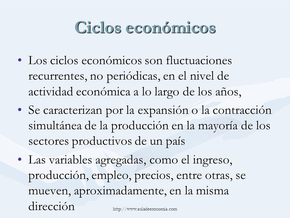 http://www.auladeeconomia.com Ciclos económicos Los ciclos económicos son fluctuaciones recurrentes, no periódicas, en el nivel de actividad económica